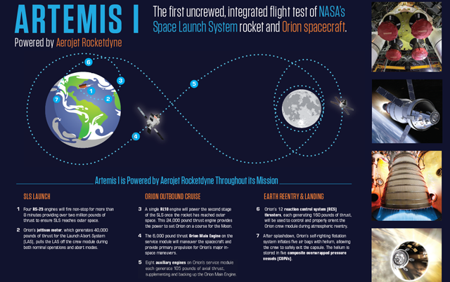 Aerojet Rocketdyne's Propulsion on Artemis I