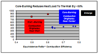 Chart showing Core-Burning reduces heat load to the wall by ~50%