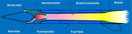 A diagram showing a Dual Combustion Ramjet (DCR)