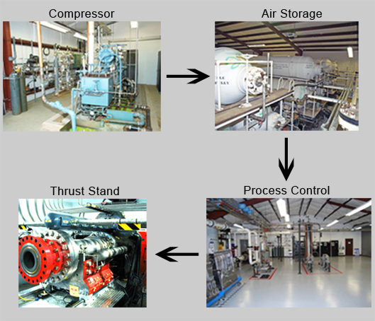 Process for Air Generation