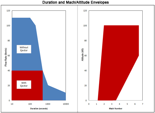 Duration and Mach/Altitude Envelopes