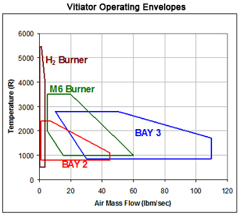 Vitiator Operating Envelopes Chart