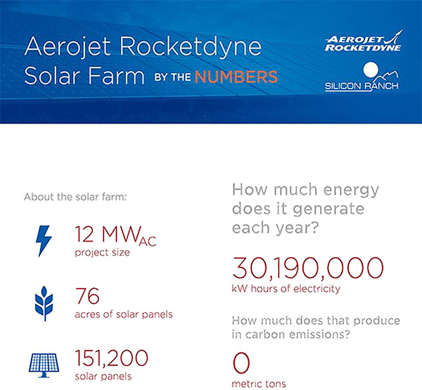 Solar Farm By the Numbers