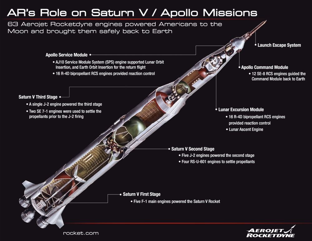 Infographic on the role Aerojet Rocketdyne played supporting the Apollo 11 mission.